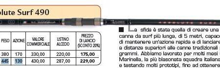 CANNA ALCEDO ABSOLUTE SURF 490-130